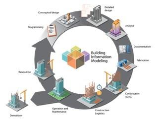 BIM-технологии в сфере строительства